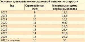 Когда пойдут на пенсию женщины: все о пенсионном возрасте в России